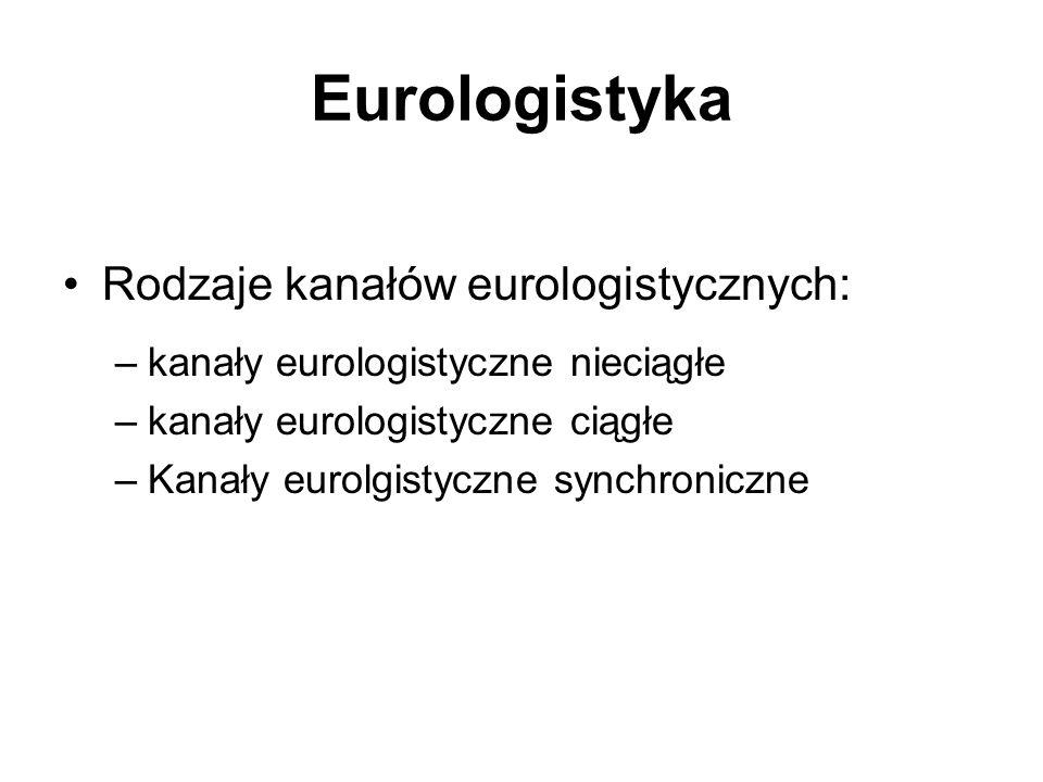 Eurologistyka Rodzaje kanałów eurologistycznych: –kanały eurologistyczne nieciągłe –kanały eurologistyczne ciągłe –Kanały eurolgistyczne synchroniczne