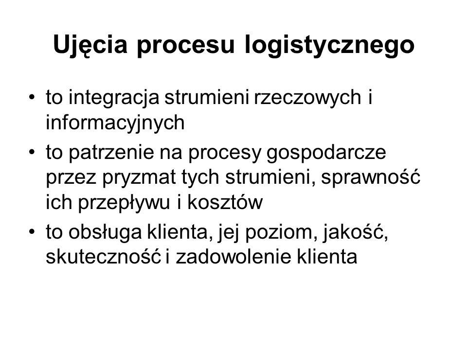 Ujęcia procesu logistycznego to integracja strumieni rzeczowych i informacyjnych to patrzenie na procesy gospodarcze przez pryzmat tych strumieni, spr