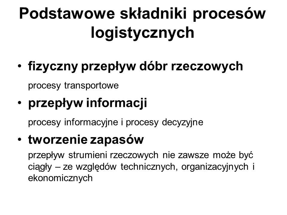 Podstawowe składniki procesów logistycznych fizyczny przepływ dóbr rzeczowych procesy transportowe przepływ informacji procesy informacyjne i procesy