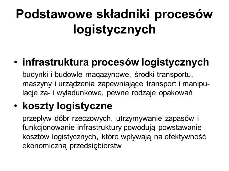 Podstawowe składniki procesów logistycznych infrastruktura procesów logistycznych budynki i budowle maqazynowe, środki transportu, maszyny i urządzeni