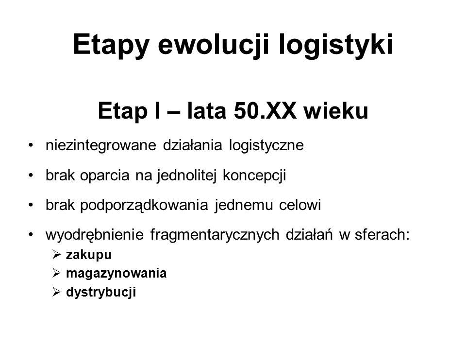 Etapy ewolucji logistyki Etap I – lata 50.XX wieku niezintegrowane działania logistyczne brak oparcia na jednolitej koncepcji brak podporządkowania je
