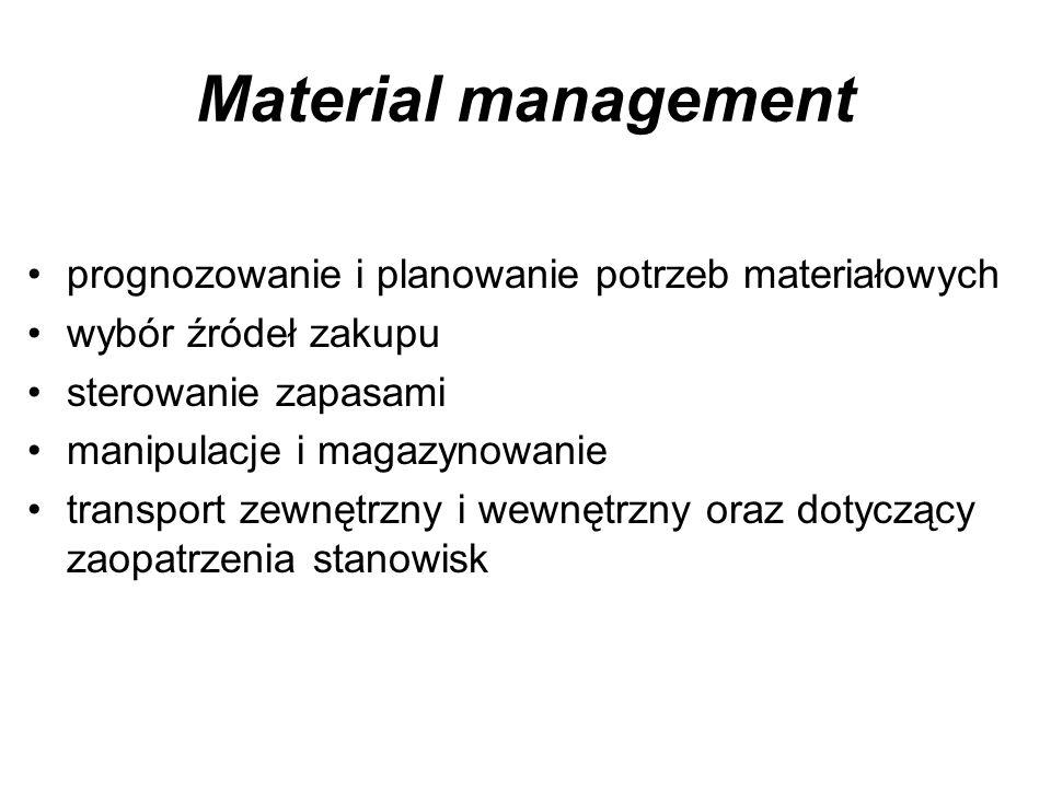 Material management prognozowanie i planowanie potrzeb materiałowych wybór źródeł zakupu sterowanie zapasami manipulacje i magazynowanie transport zew