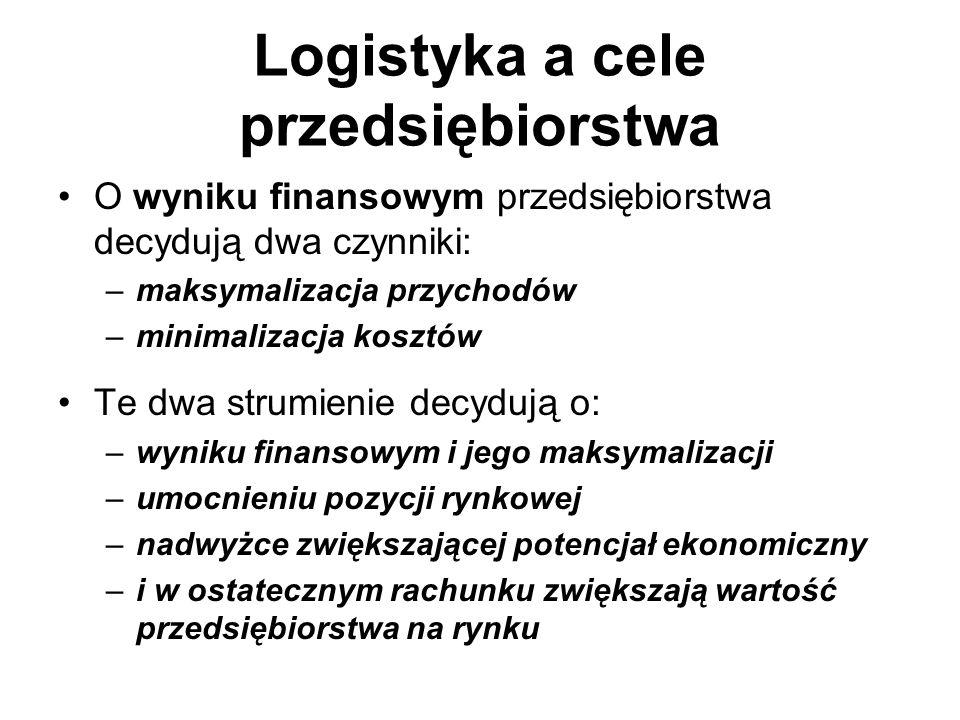 Logistyka a cele przedsiębiorstwa O wyniku finansowym przedsiębiorstwa decydują dwa czynniki: –maksymalizacja przychodów –minimalizacja kosztów Te dwa