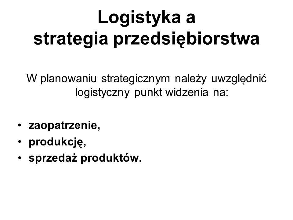 Logistyka a strategia przedsiębiorstwa W planowaniu strategicznym należy uwzględnić logistyczny punkt widzenia na: zaopatrzenie, produkcję, sprzedaż p
