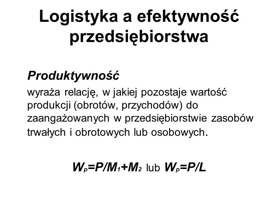 Logistyka a efektywność przedsiębiorstwa Produktywność wyraża relację, w jakiej pozostaje wartość produkcji (obrotów, przychodów) do zaangażowanych w