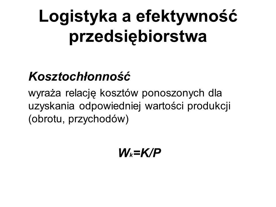 Logistyka a efektywność przedsiębiorstwa Kosztochłonność wyraża relację kosztów ponoszonych dla uzyskania odpowiedniej wartości produkcji (obrotu, prz