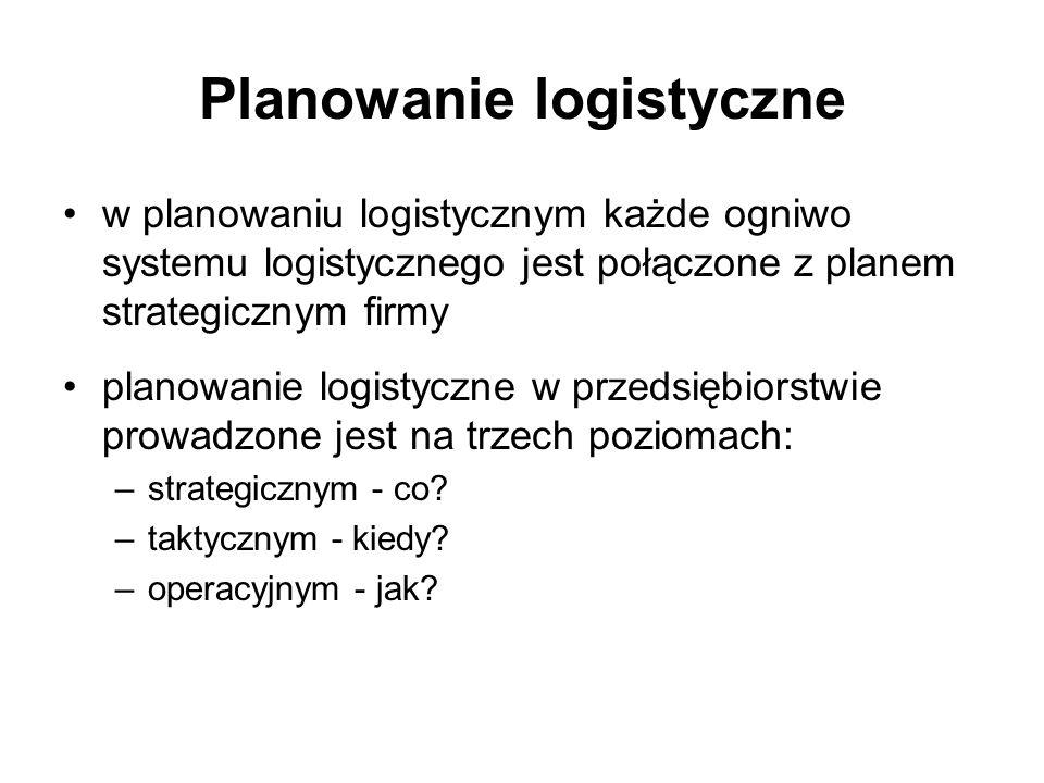 Planowanie logistyczne w planowaniu logistycznym każde ogniwo systemu logistycznego jest połączone z planem strategicznym firmy planowanie logistyczne
