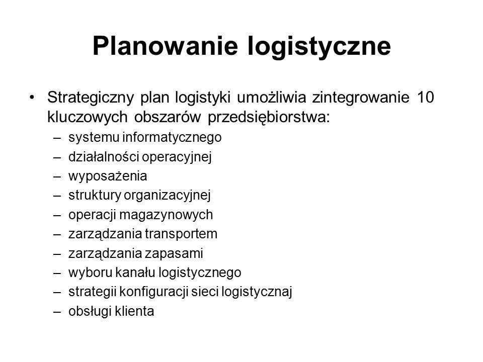 Planowanie logistyczne Strategiczny plan logistyki umożliwia zintegrowanie 10 kluczowych obszarów przedsiębiorstwa: –systemu informatycznego –działaln