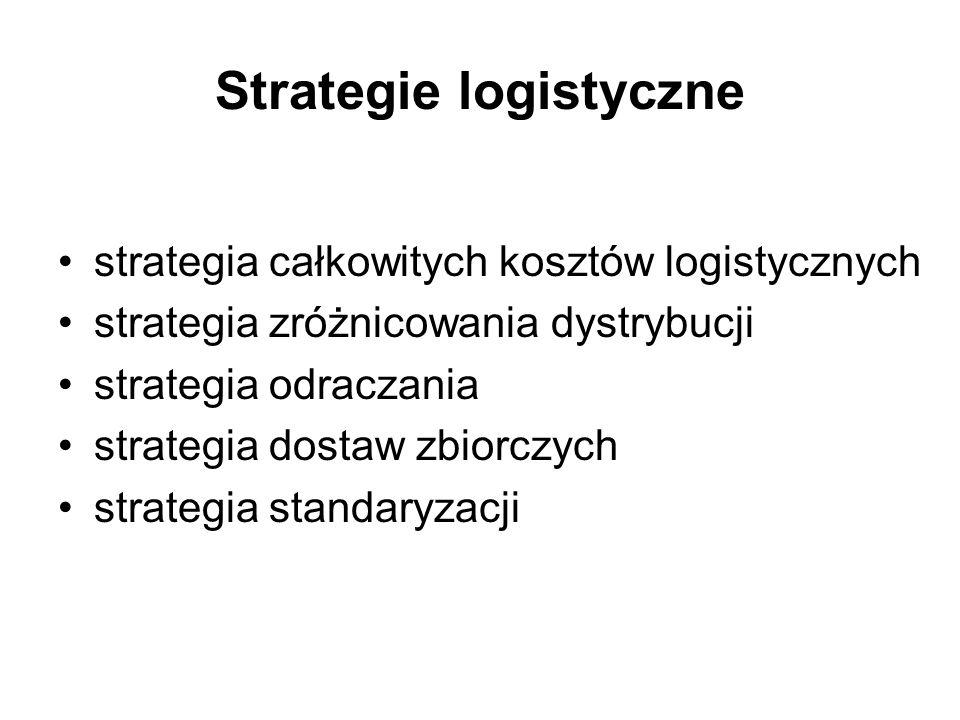 Strategie logistyczne strategia całkowitych kosztów logistycznych strategia zróżnicowania dystrybucji strategia odraczania strategia dostaw zbiorczych