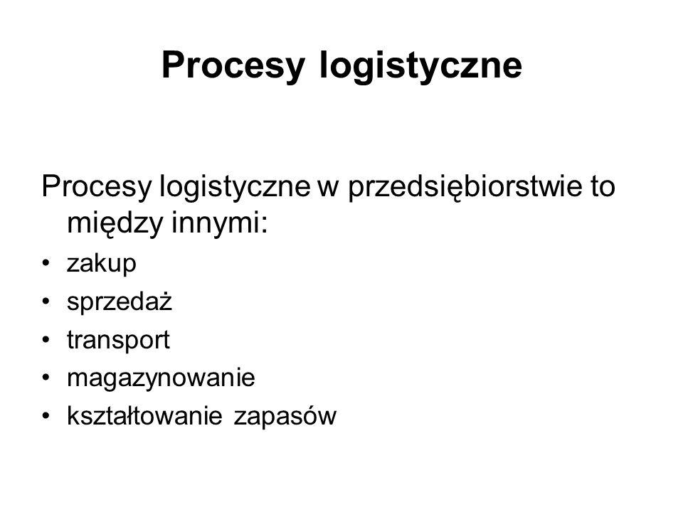 Procesy logistyczne Procesy logistyczne w przedsiębiorstwie to między innymi: zakup sprzedaż transport magazynowanie kształtowanie zapasów