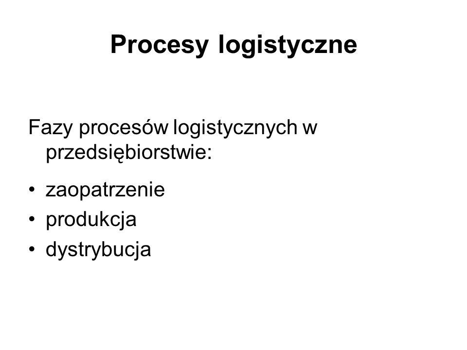 Procesy logistyczne Fazy procesów logistycznych w przedsiębiorstwie: zaopatrzenie produkcja dystrybucja