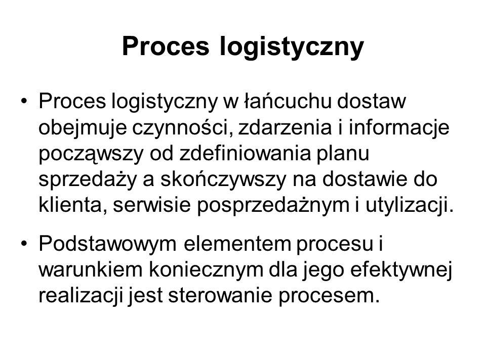 Proces logistyczny Proces logistyczny w łańcuchu dostaw obejmuje czynności, zdarzenia i informacje począwszy od zdefiniowania planu sprzedaży a skończ