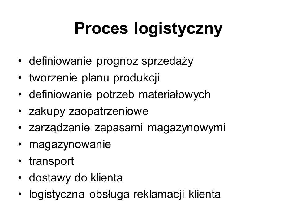 Proces logistyczny definiowanie prognoz sprzedaży tworzenie planu produkcji definiowanie potrzeb materiałowych zakupy zaopatrzeniowe zarządzanie zapas