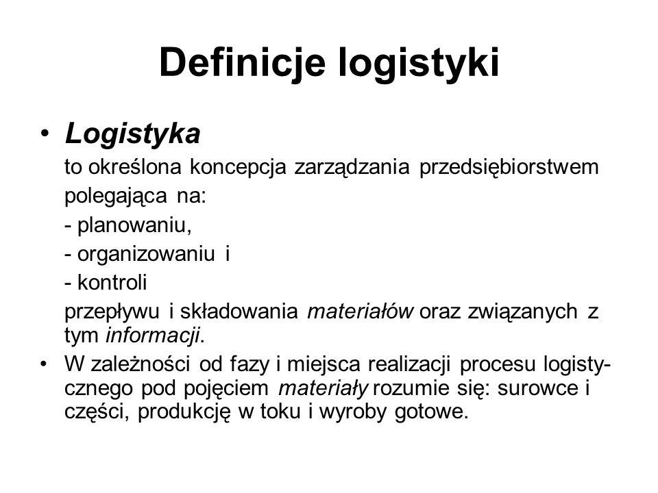 Definicje logistyki Logistyka to działania polegające na dostarczeniu: - właściwemu klientowi, - właściwych materiałów, - we właściwej ilości, - we właściwym miejscu.