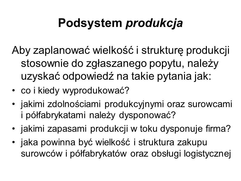 Podsystem produkcja Aby zaplanować wielkość i strukturę produkcji stosownie do zgłaszanego popytu, należy uzyskać odpowiedź na takie pytania jak: co i