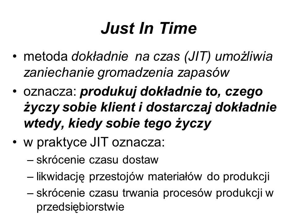Just In Time metoda dokładnie na czas (JIT) umożliwia zaniechanie gromadzenia zapasów oznacza: produkuj dokładnie to, czego życzy sobie klient i dosta