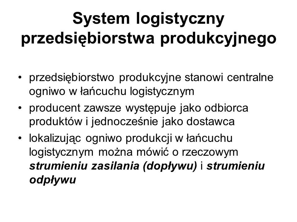 System logistyczny przedsiębiorstwa produkcyjnego przedsiębiorstwo produkcyjne stanowi centralne ogniwo w łańcuchu logistycznym producent zawsze wystę