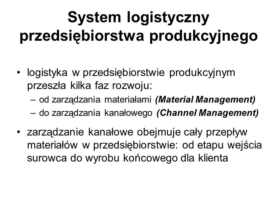 System logistyczny przedsiębiorstwa produkcyjnego logistyka w przedsiębiorstwie produkcyjnym przeszła kilka faz rozwoju: –od zarządzania materiałami (