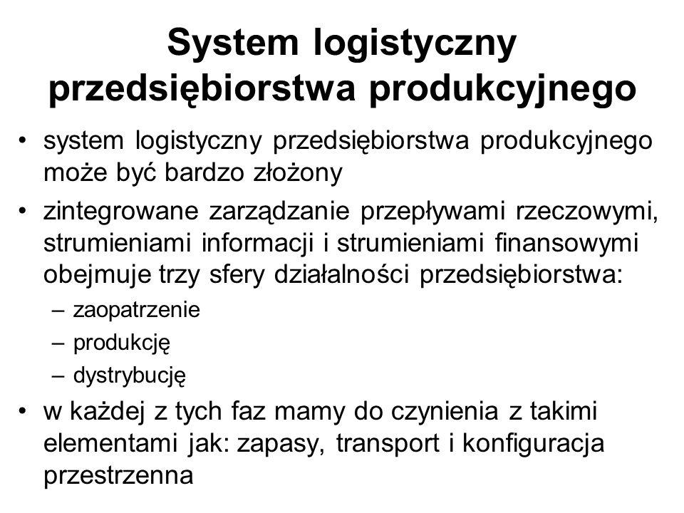 System logistyczny przedsiębiorstwa produkcyjnego system logistyczny przedsiębiorstwa produkcyjnego może być bardzo złożony zintegrowane zarządzanie p