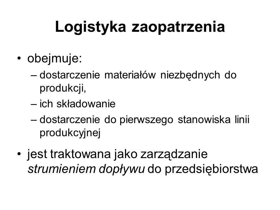 Logistyka zaopatrzenia obejmuje: –dostarczenie materiałów niezbędnych do produkcji, –ich składowanie –dostarczenie do pierwszego stanowiska linii prod