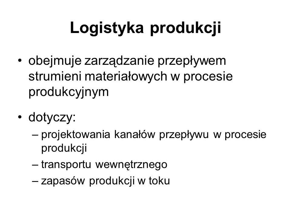 Logistyka produkcji obejmuje zarządzanie przepływem strumieni materiałowych w procesie produkcyjnym dotyczy: –projektowania kanałów przepływu w proces
