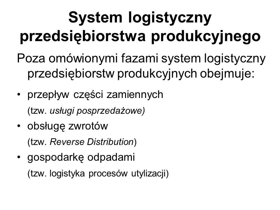 System logistyczny przedsiębiorstwa produkcyjnego Poza omówionymi fazami system logistyczny przedsiębiorstw produkcyjnych obejmuje: przepływ części za