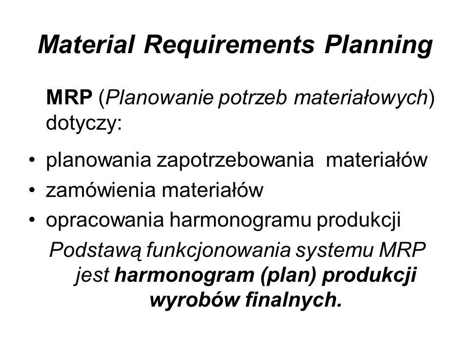 Material Requirements Planning MRP (Planowanie potrzeb materiałowych) dotyczy: planowania zapotrzebowania materiałów zamówienia materiałów opracowania