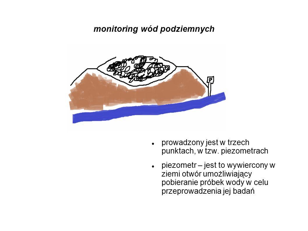 monitoring wód podziemnych prowadzony jest w trzech punktach, w tzw. piezometrach piezometr – jest to wywiercony w ziemi otwór umożliwiający pobierani