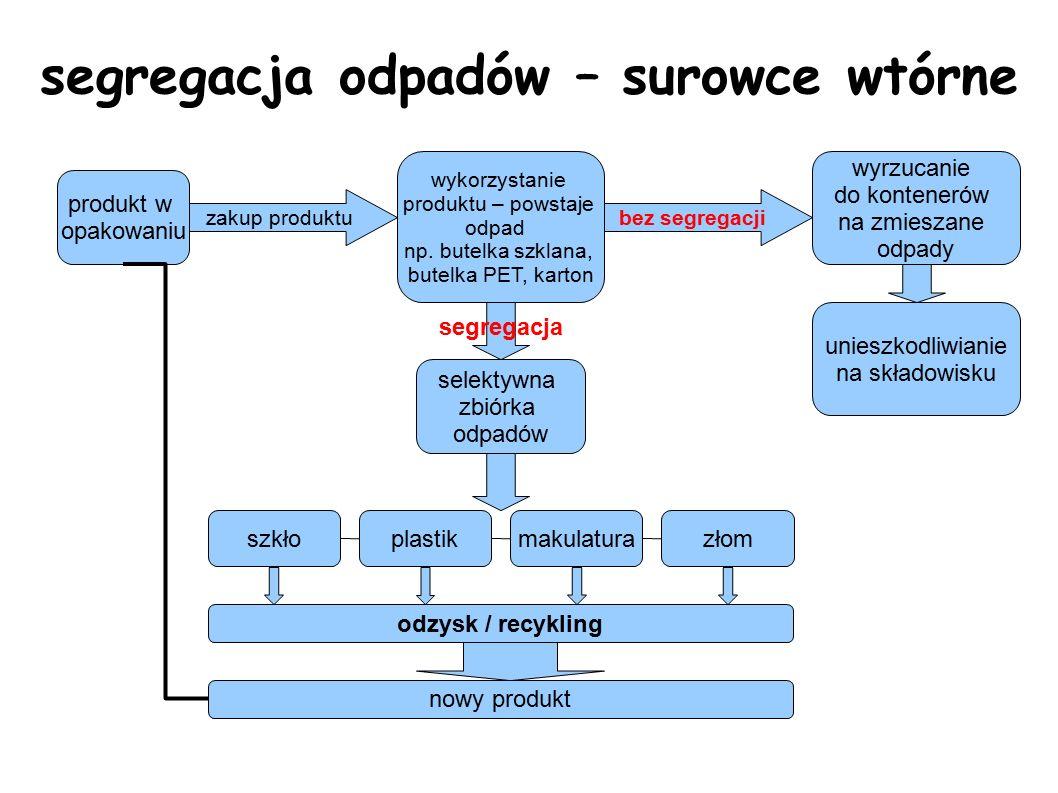segregacja odpadów odpady wytwarzane w każdym domu segregacja odpady wielkogabarytowe odpady biodegradowalne odpady z remontów przeterminowane leki zużyty sprzęt elektryczny i elektroniczny chemikalia np.