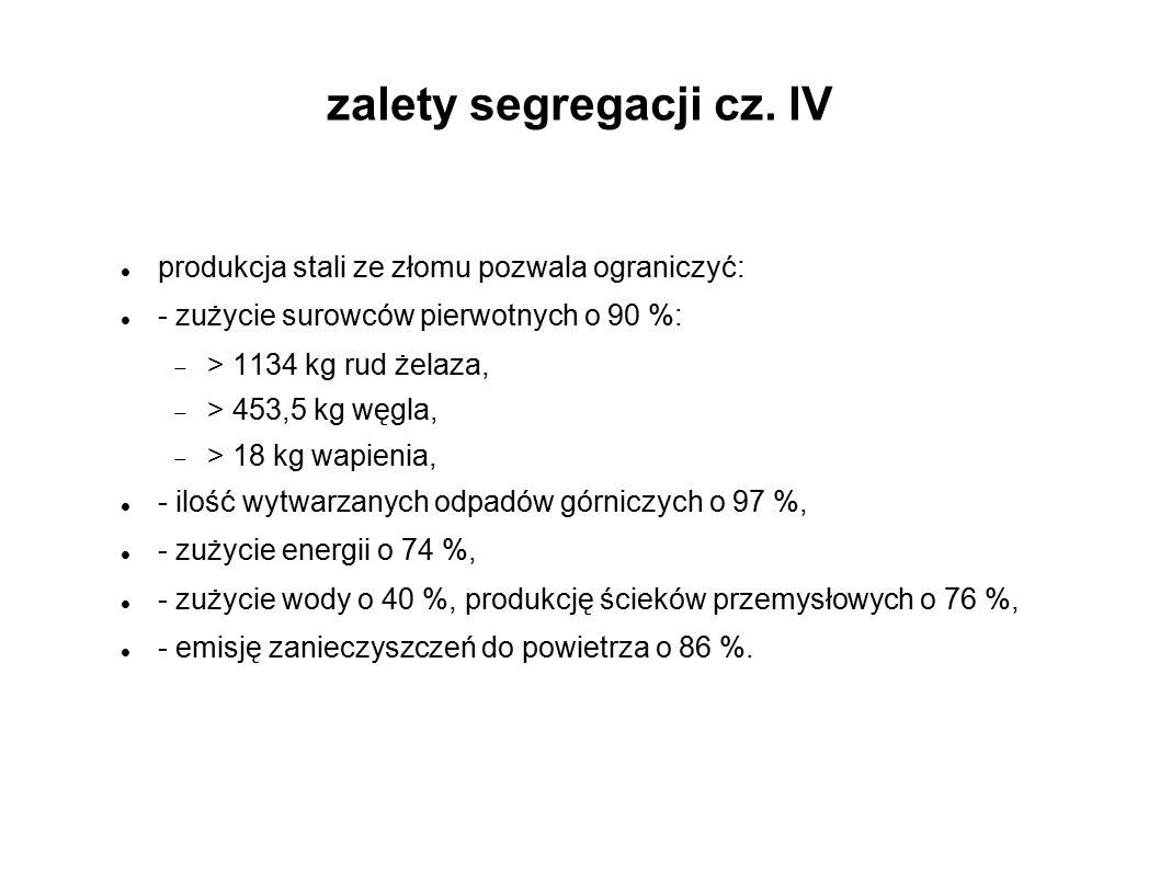 zalety segregacji cz. IV produkcja stali ze złomu pozwala ograniczyć: - zużycie surowców pierwotnych o 90 %:  > 1134 kg rud żelaza,  > 453,5 kg węgl