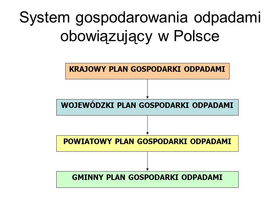 System gospodarowania odpadami obowiązujący w Polsce KRAJOWY PLAN GOSPODARKI ODPADAMI WOJEWÓDZKI PLAN GOSPODARKI ODPADAMI GMINNY PLAN GOSPODARKI ODPADAMI POWIATOWY PLAN GOSPODARKI ODPADAMI
