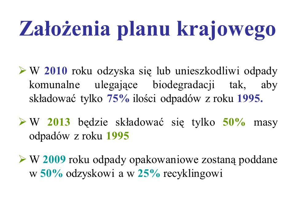 Założenia planu krajowego  W 2010 roku odzyska się lub unieszkodliwi odpady komunalne ulegające biodegradacji tak, aby składować tylko 75% ilości odpadów z roku 1995.