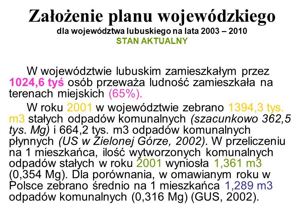 Założenie planu wojewódzkiego dla województwa lubuskiego na lata 2003 – 2010 STAN AKTUALNY W województwie lubuskim zamieszkałym przez 1024,6 tyś osób przeważa ludność zamieszkała na terenach miejskich (65%).