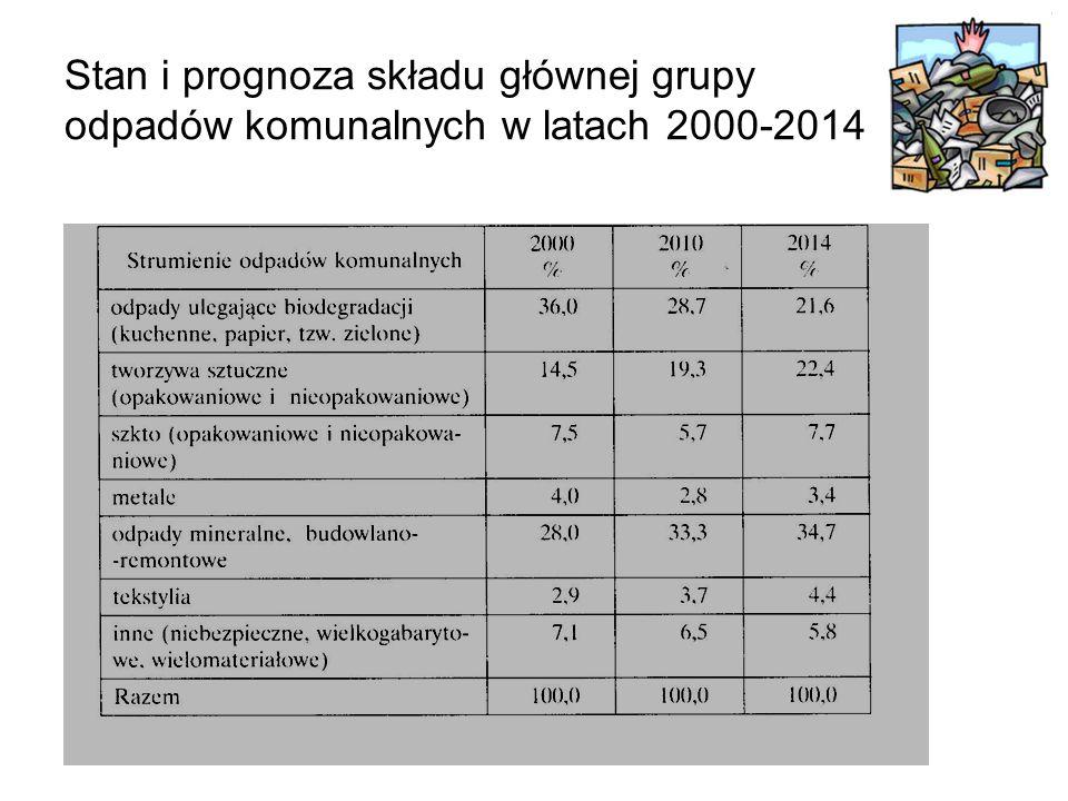 Stan i prognoza składu głównej grupy odpadów komunalnych w latach 2000-2014