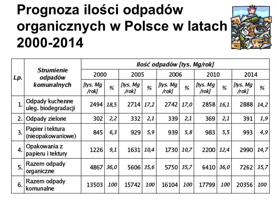 Prognoza ilości odpadów organicznych w Polsce w latach 2000-2014