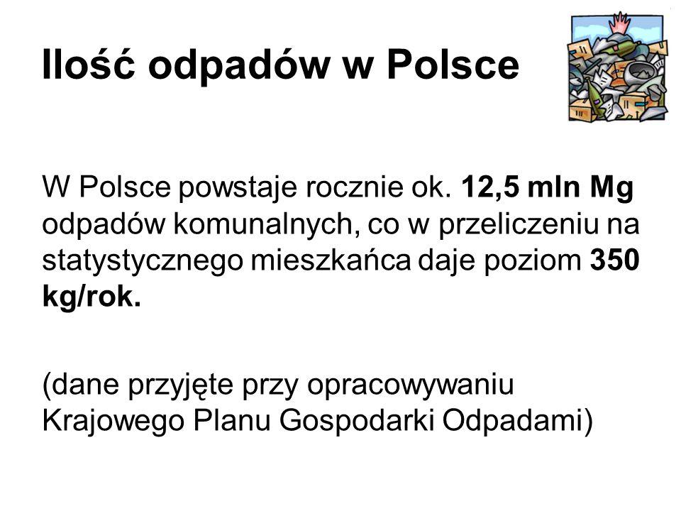 Ilość odpadów w Polsce W Polsce powstaje rocznie ok.