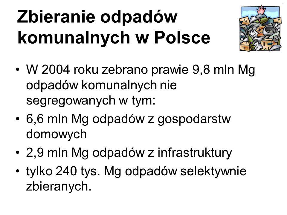 Zbieranie odpadów komunalnych w Polsce W 2004 roku zebrano prawie 9,8 mln Mg odpadów komunalnych nie segregowanych w tym: 6,6 mln Mg odpadów z gospodarstw domowych 2,9 mln Mg odpadów z infrastruktury tylko 240 tys.