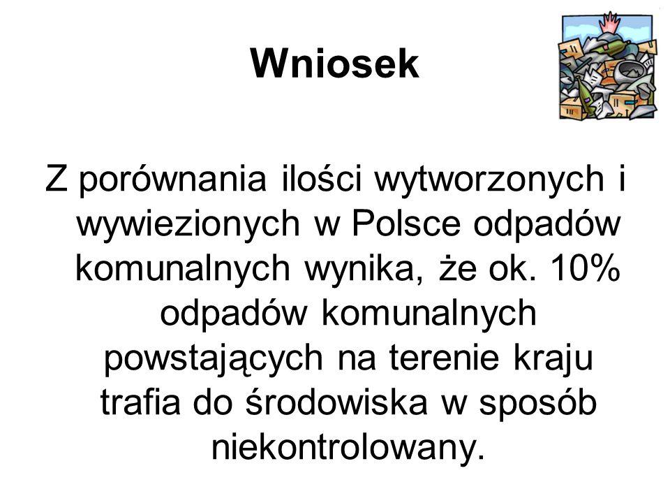 Wniosek Z porównania ilości wytworzonych i wywiezionych w Polsce odpadów komunalnych wynika, że ok.