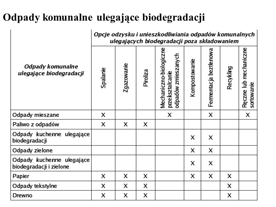 Odpady komunalne ulegające biodegradacji