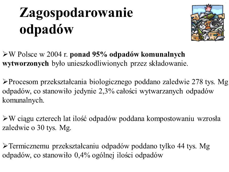 Zagospodarowanie odpadów  W Polsce w 2004 r.