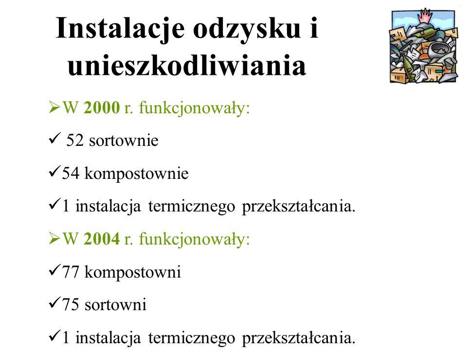 Instalacje odzysku i unieszkodliwiania  W 2000 r.