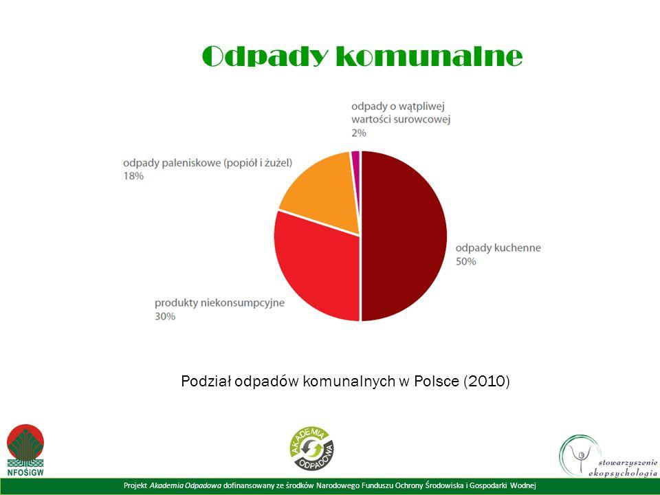 Projekt Akademia Odpadowa dofinansowany ze środków Narodowego Funduszu Ochrony Środowiska i Gospodarki Wodnej Odpady komunalne Podział odpadów komunalnych w Polsce (2010)