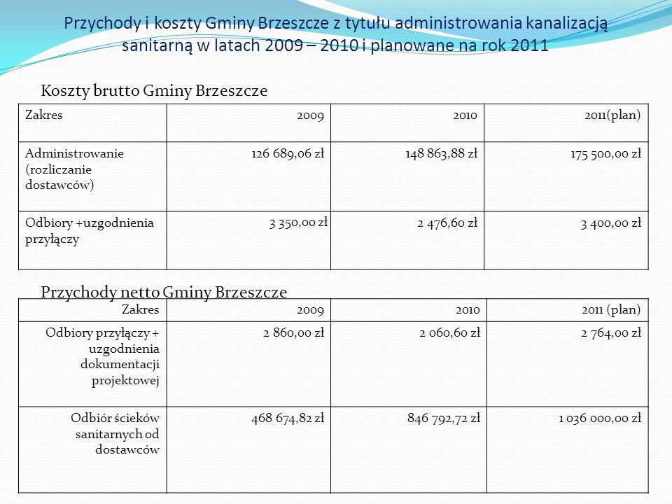 Przychody i koszty Gminy Brzeszcze z tytułu administrowania kanalizacją sanitarną w latach 2009 – 2010 i planowane na rok 2011 Koszty brutto Gminy Brzeszcze Przychody netto Gminy Brzeszcze Zakres200920102011(plan) Administrowanie (rozliczanie dostawców) 126 689,06 zł148 863,88 zł175 500,00 zł Odbiory +uzgodnienia przyłączy 3 350,00 zł 2 476,60 zł3 400,00 zł Zakres200920102011 (plan) Odbiory przyłączy + uzgodnienia dokumentacji projektowej 2 860,00 zł2 060,60 zł2 764,00 zł Odbiór ścieków sanitarnych od dostawców 468 674,82 zł846 792,72 zł1 036 000,00 zł