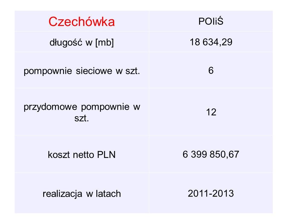 Czechówka POIiŚ długość w [mb]18 634,29 pompownie sieciowe w szt.6 przydomowe pompownie w szt.