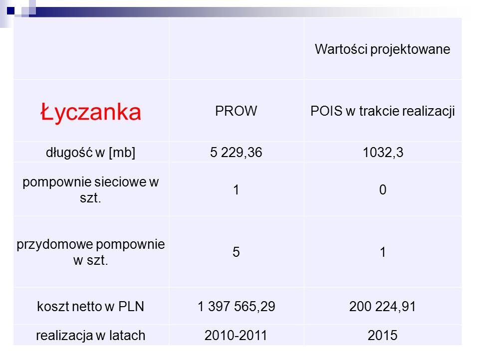 Wartości projektowane Łyczanka PROWPOIS w trakcie realizacji długość w [mb]5 229,361032,3 pompownie sieciowe w szt.
