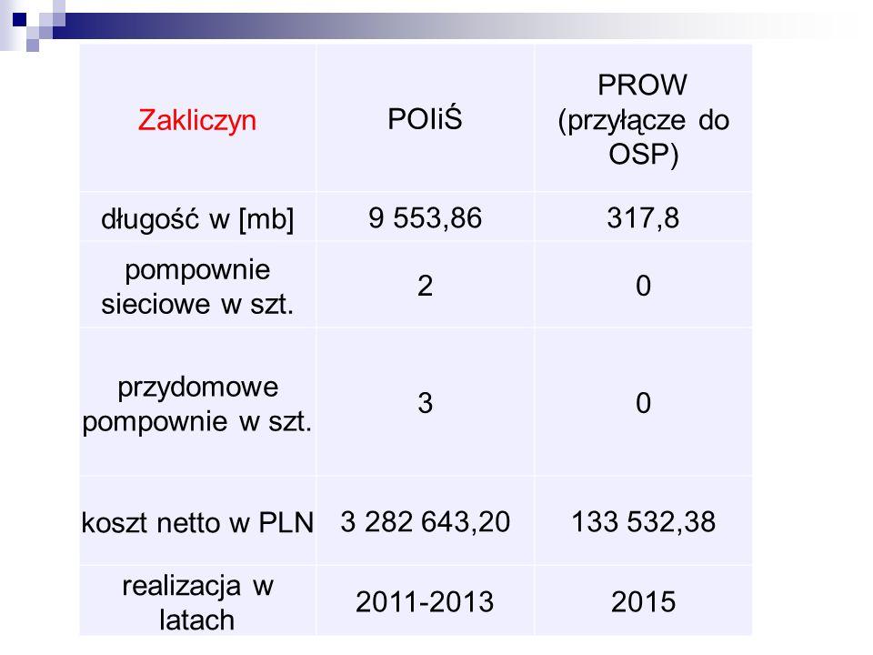 ZakliczynPOIiŚ PROW (przyłącze do OSP) długość w [mb]9 553,86317,8 pompownie sieciowe w szt.