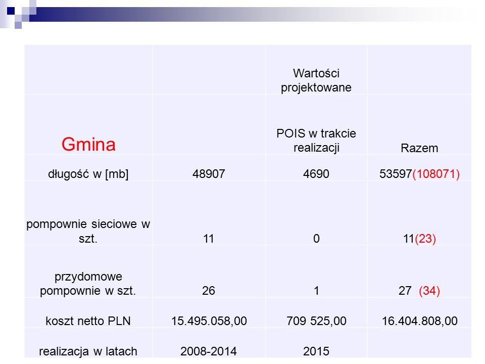 Wartości projektowane Gmina POIS w trakcie realizacjiRazem długość w [mb]48907469053597(108071) pompownie sieciowe w szt.11011(23) przydomowe pompownie w szt.26127 (34) koszt netto PLN15.495.058,00709 525,0016.404.808,00 realizacja w latach2008-20142015