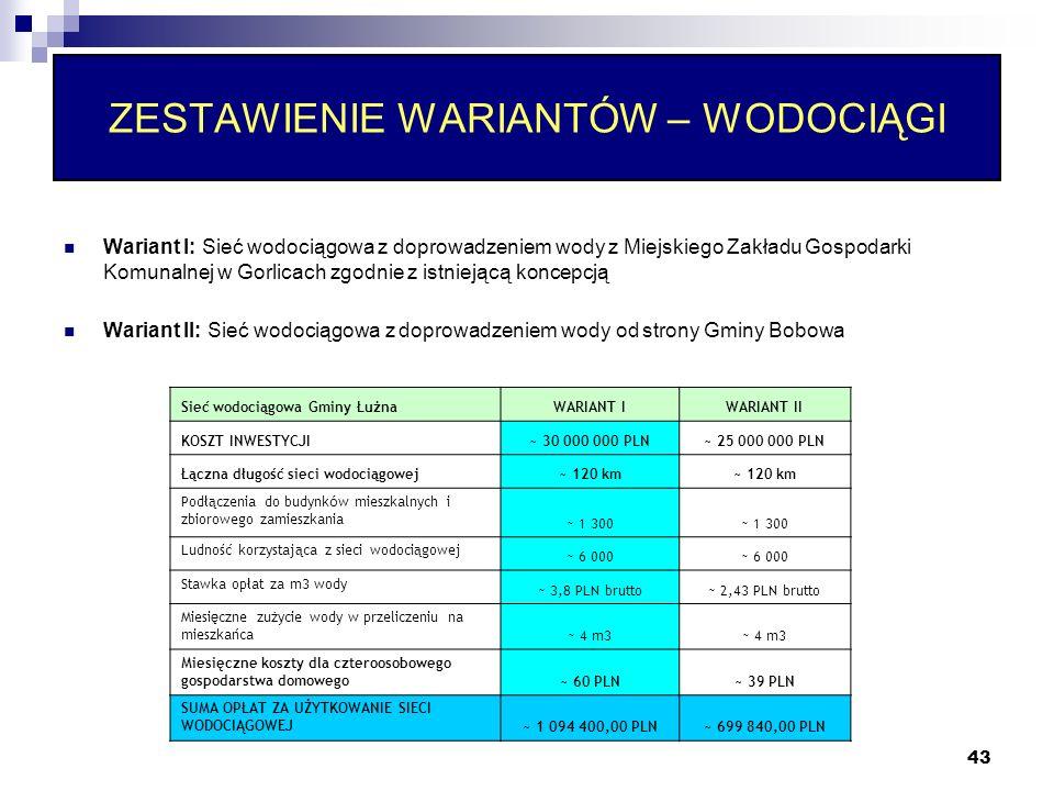 43 ZESTAWIENIE WARIANTÓW – WODOCIĄGI Sieć wodociągowa Gminy ŁużnaWARIANT IWARIANT II KOSZT INWESTYCJI~ 30 000 000 PLN~ 25 000 000 PLN Łączna długość sieci wodociągowej~ 120 km Podłączenia do budynk ó w mieszkalnych i zbiorowego zamieszkania ~ 1 300 Ludność korzystająca z sieci wodociągowej ~ 6 000 Stawka opłat za m3 wody ~ 3,8 PLN brutto~ 2,43 PLN brutto Miesięczne zużycie wody w przeliczeniu na mieszkańca ~ 4 m3 Miesięczne koszty dla czteroosobowego gospodarstwa domowego ~ 60 PLN~ 39 PLN SUMA OPŁAT ZA UŻYTKOWANIE SIECI WODOCIĄGOWEJ ~ 1 094 400,00 PLN~ 699 840,00 PLN Wariant I: Sieć wodociągowa z doprowadzeniem wody z Miejskiego Zakładu Gospodarki Komunalnej w Gorlicach zgodnie z istniejącą koncepcją Wariant II: Sieć wodociągowa z doprowadzeniem wody od strony Gminy Bobowa