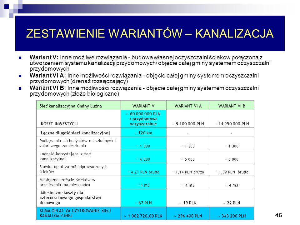 45 ZESTAWIENIE WARIANTÓW – KANALIZACJA Sieć kanalizacyjna Gminy ŁużnaWARIANT VWARIANT VI AWARIANT VI B KOSZT INWESTYCJI ~ 60 000 000 PLN + przydomowe oczyszczalnie ~ 9 100 000 PLN~ 14 950 000 PLN Łączna długość sieci kanalizacyjnej~ 120 km-- Podłączenia do budynk ó w mieszkalnych i zbiorowego zamieszkania ~ 1 300 Ludność korzystająca z sieci kanalizacyjnej ~ 6 000 Stawka opłat za m3 odprowadzonych ściek ó w ~ 4,21 PLN brutto~ 1,14 PLN brutto~ 1,39 PLN brutto Miesięczne zużycie ściek ó w w przeliczeniu na mieszkańca ~ 4 m3 Miesięczne koszty dla czteroosobowego gospodarstwa domowego ~ 67 PLN~ 19 PLN~ 22 PLN SUMA OPŁAT ZA UŻYTKOWANIE SIECI KANALIZACYJNEJ ~ 1 062 720,00 PLN~ 296 400 PLN~ 343 200 PLN Wariant V: Inne możliwe rozwiązania - budowa własnej oczyszczalni ścieków połączona z utworzeniem systemu kanalizacji przydomowych\ objęcie całej gminy systemem oczyszczalni przydomowych Wariant VI A: Inne możliwości rozwiązania - objęcie całej gminy systemem oczyszczalni przydomowych (drenaż rozsączający) Wariant VI B: Inne możliwości rozwiązania - objęcie całej gminy systemem oczyszczalni przydomowych (złoże biologiczne)