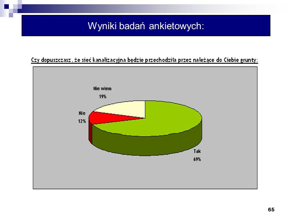 65 Wyniki badań ankietowych: